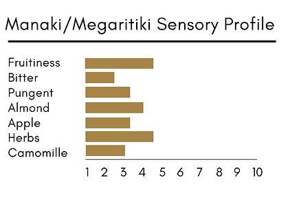 Manaki-Megaritiki Sensory profile.png