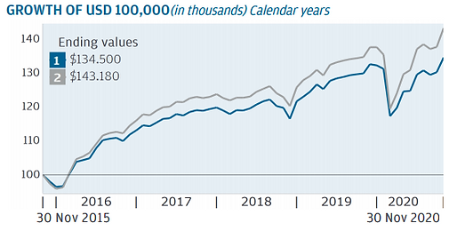 JPMF Global High Yield A