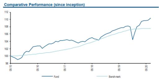 Mirabaud Global Short Duration