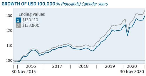 JPMF Global Corp Bond D