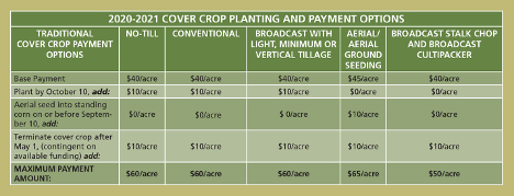 Image of 2020-2021 Cover Crop Planting and Payment Options Chart from Maryland Department of Agriculture.