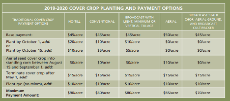 Caption: Image of 2019-2020 Cover Crop Planting and Payment Options Chart from Maryland Department of Agriculture.