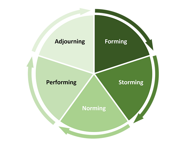 Teambuilding München: Tuckman Zyklus