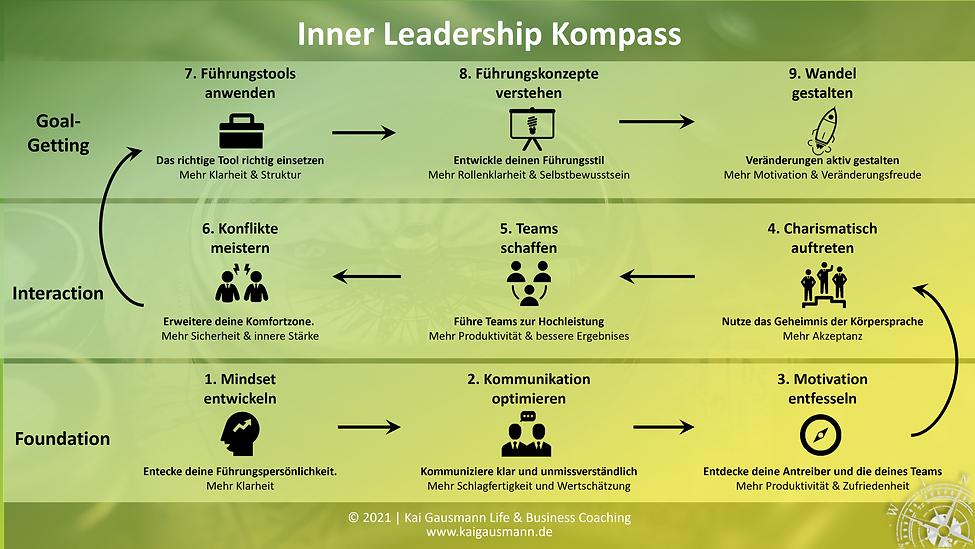 inner_leadership_kompass.png