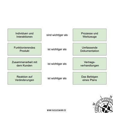 Agiles Mindset, agile Werte, Kai Gausmann Business Coaching