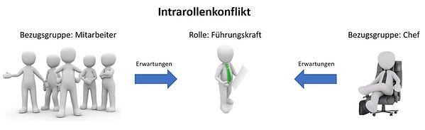 Rollenkonflikte lösen - Intrarollenkonflikt Beispiel