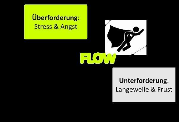 Unzufrieden im Job vs. Im Flow sein