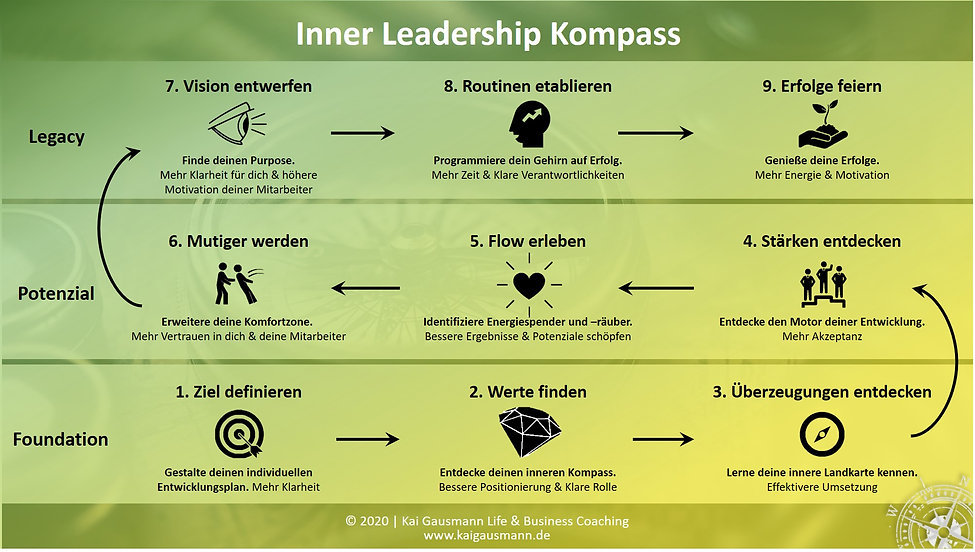 Inner Leadership Kompass, Agiles Mindset entwickeln