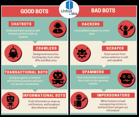 Great Infographic about AI BOTS