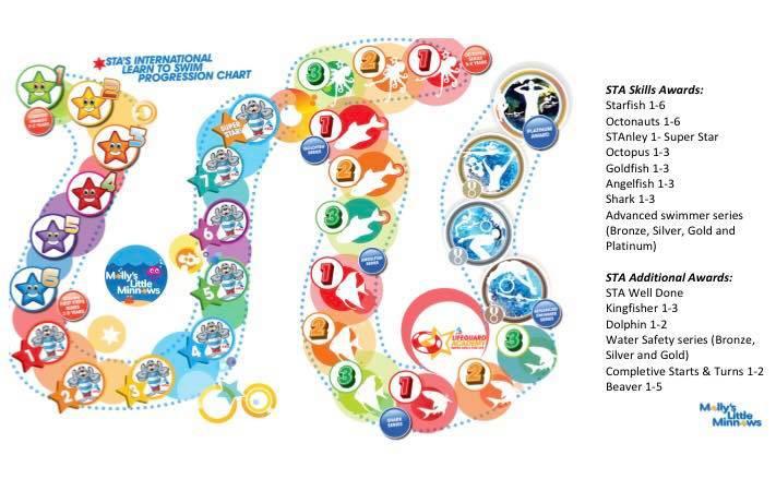 STA Skills Journey.jpg