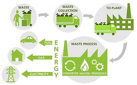 Waste to energy icon.png