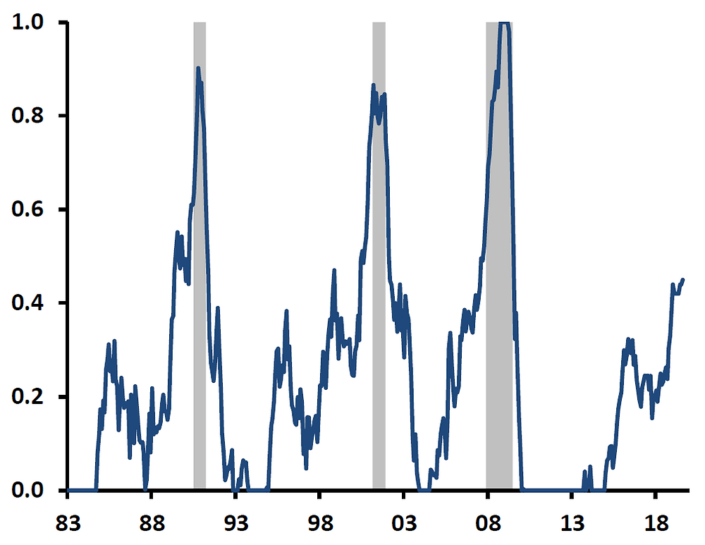 Probability of recession in one year's time