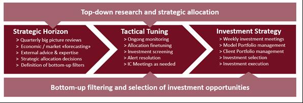 BFI Investment Process