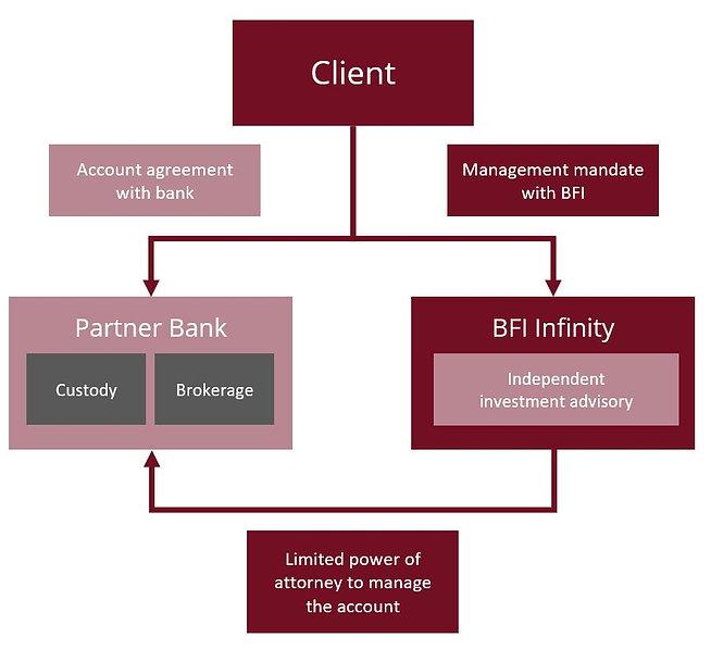 Advisory Structure
