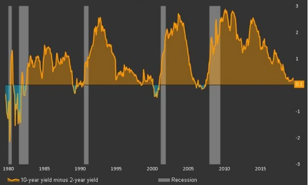 Yield curve inversions typically precede recessions