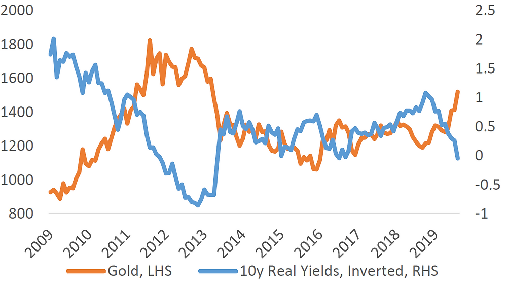 Gold Price and 10-Year Real Yields