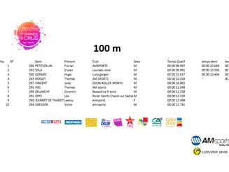 Résultats tournoi 100m