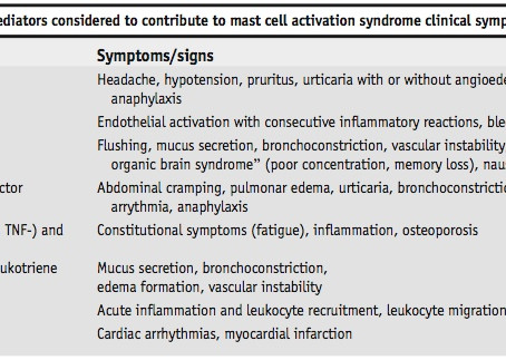 Bartonella and Mast Cell Activation Syndrome (MCAS):