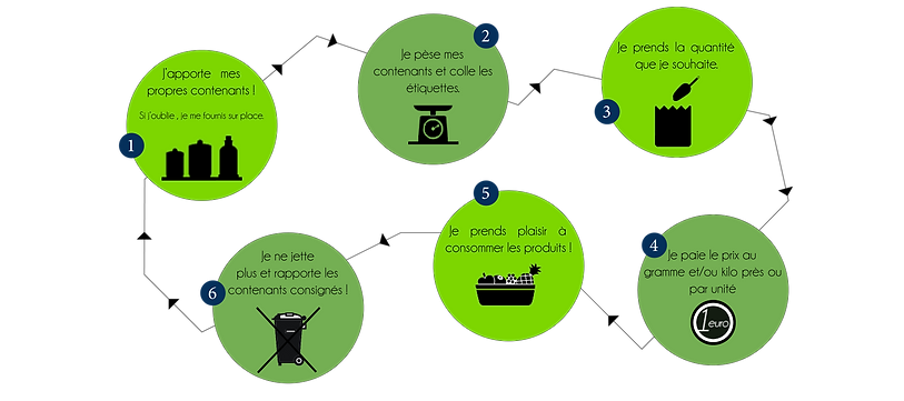 Schéma descriptif de la procédure d'achat chez o'sillo