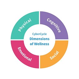 Dimensions of Wellness (High Res).png
