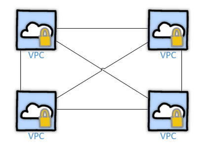 Using Terraform to Implement a Regional Full VPC Mesh with the AWS Transit Gateway