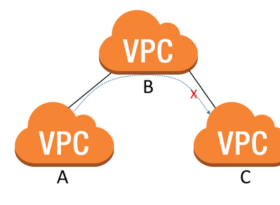 Native AWS Transit VPC in the Works