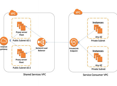 The Value of AWS PrivateLink