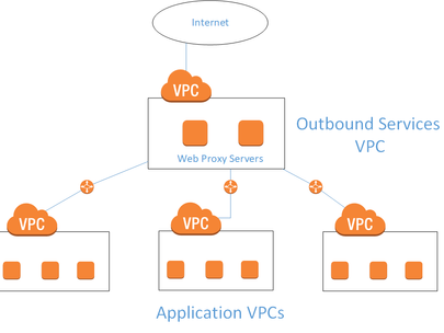 Outbound Internet Access via Web Proxy and AWS VPC Peering