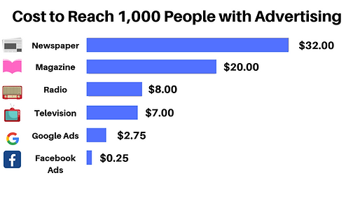 Cost to Reach 1,000 People with Advertis