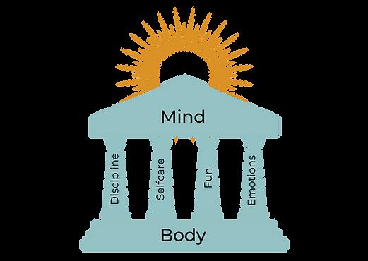 The four pilars (4).png