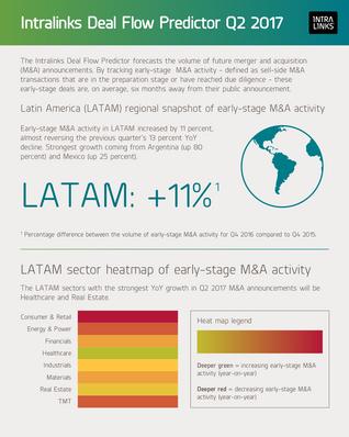 Nova Surpresa na Montanha-Russa de Atividades de M&A na América Latina