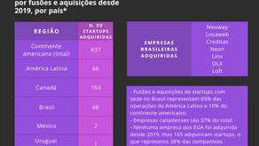 7 em cada 10 startups adquiridas na América Latina são brasileiras