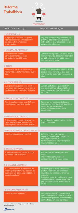 Reforma trabalhista: veja as principais mudanças aprovadas pelo Congresso