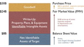 Impactos contábeis e fiscais em operações de M&A: Alocação do custo de aquisição