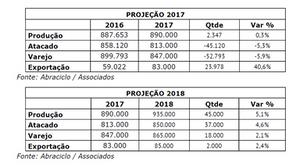 PRODUÇÃO DE MOTOS AUMENTA E INDÚSTRIA JÁ SE PREPARA PARA CRESCIMENTO DE 5% EM 2018