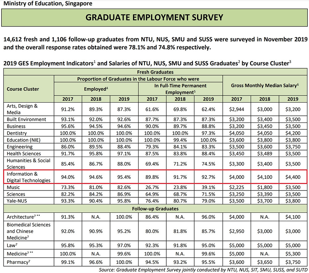 MOE Graduate Employment Survey 2019