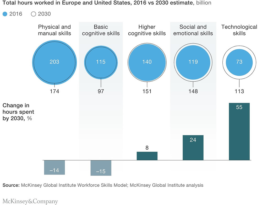 McKinsey & Company research