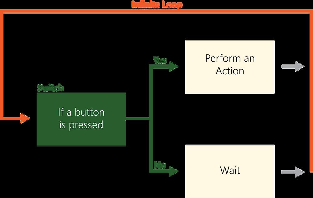 if/else diagram