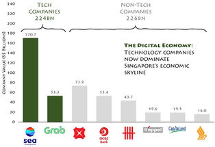 Technology companies are beginning to dominate Singapore