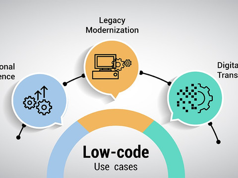 What is no-code/low-code and why it will impact your kids