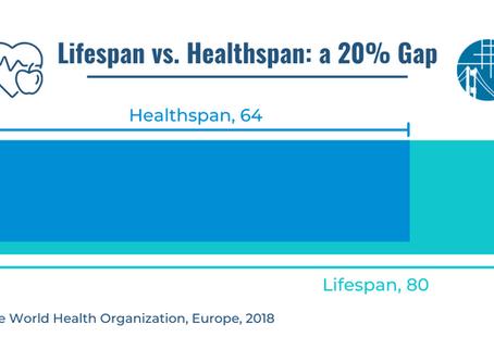 Lifespan vs. Healthspan: a 20% Gap