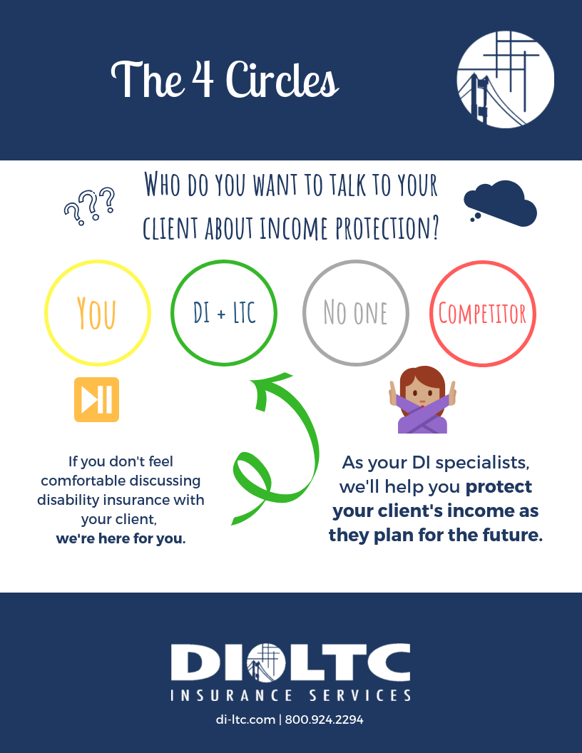 Who do you want to talk to your client about income protection? You, DI + LTC, no one, or a competitor? We'll help you protect your client's income as they plan for the future.