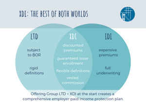 A venn diagram showing how XDI contains the best features of both LTD and IDI.