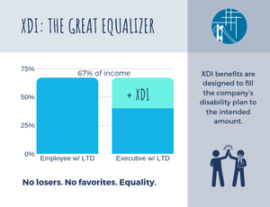 A graph of XDI bringing income replacement up to 67% on top of Group LTD.