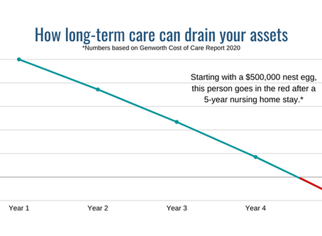 The Real Cost of Long-Term Care