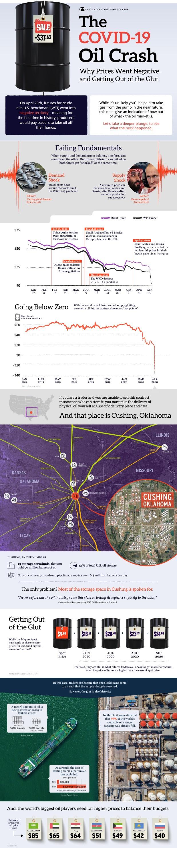 Oil Crash 2020 infographic
