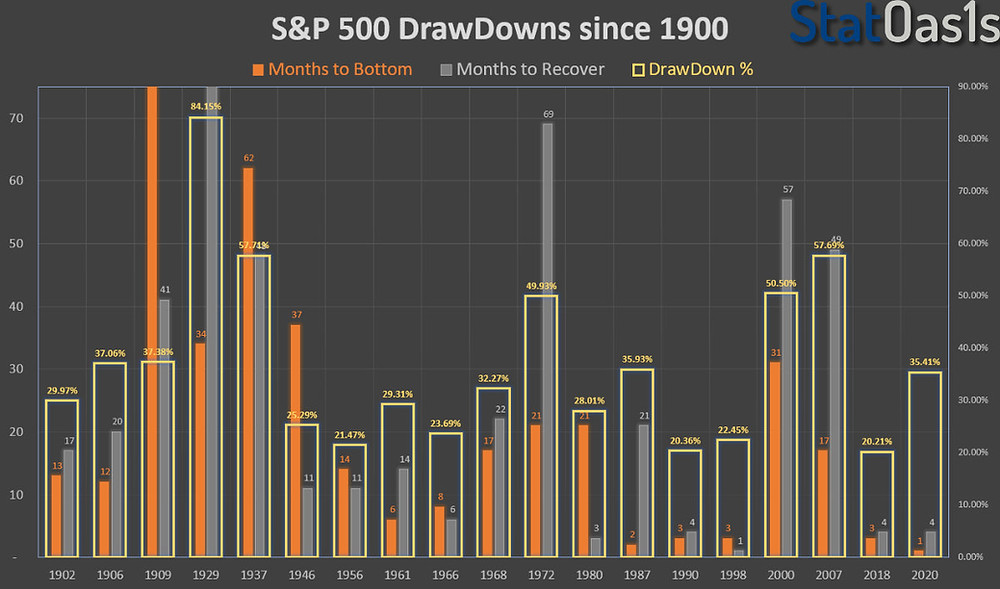S&P 500 DrawDowns > 20% since 1900