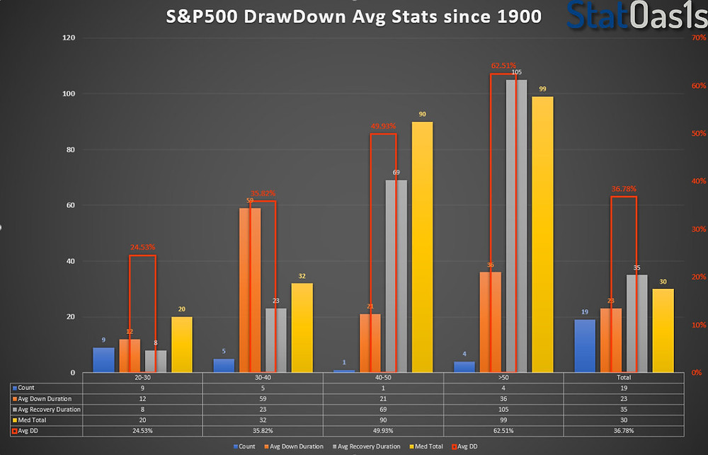 S&P500 Average DrawDown Stats since 1900