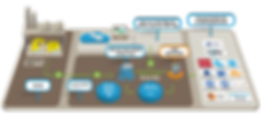 API, Endüstriyel App ler ve Dijital İkiz teknolojisi.