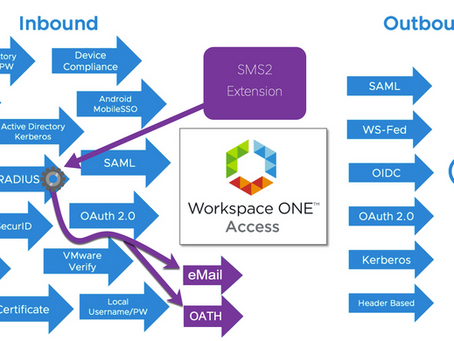 How-To: Extend Workspace ONE Access MFA capabilities with eMail, OATH, ... using SMS2 and RADIUS